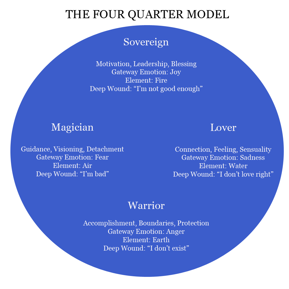 Jungian Archetypes Coaching
